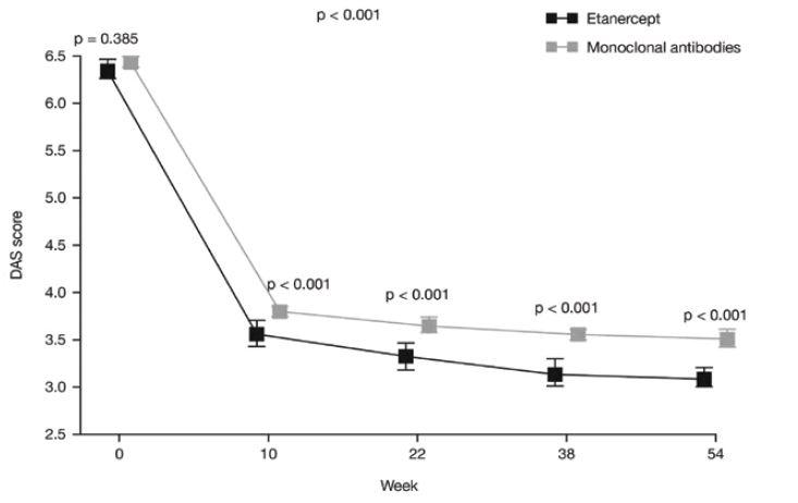 Skóre DAS28 v průběhu sledování u pacientů léčených etanerceptem nebo monoklonálními protilátkami. Rozdíl mezi skupinami byl statisticky významný v průběhu celé studie (p < 0,001). <i>(osa y = skóre DAS, osa x = týden, šedá kostka = monoklonální protilátky)</i>