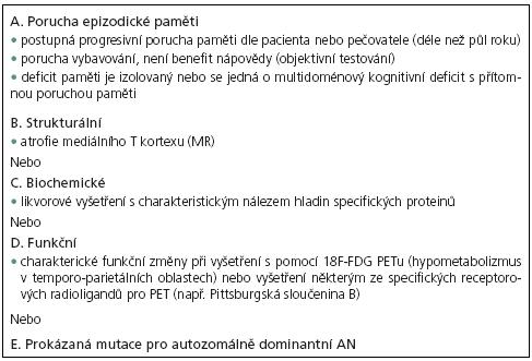 Nová výzkumná diagnostická kritéria pro pravděpodobnou AN [22]). Musí být přítomno kritérium A plus jedno nebo více pomocných kritérií zohledňující diagnostické biomarkery (B, C, D nebo E).
