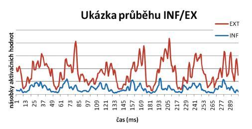Průběh časové křivky PEMG záznamu m. infraspinatus (INF) a mm. extensores antebrachii (EXT).