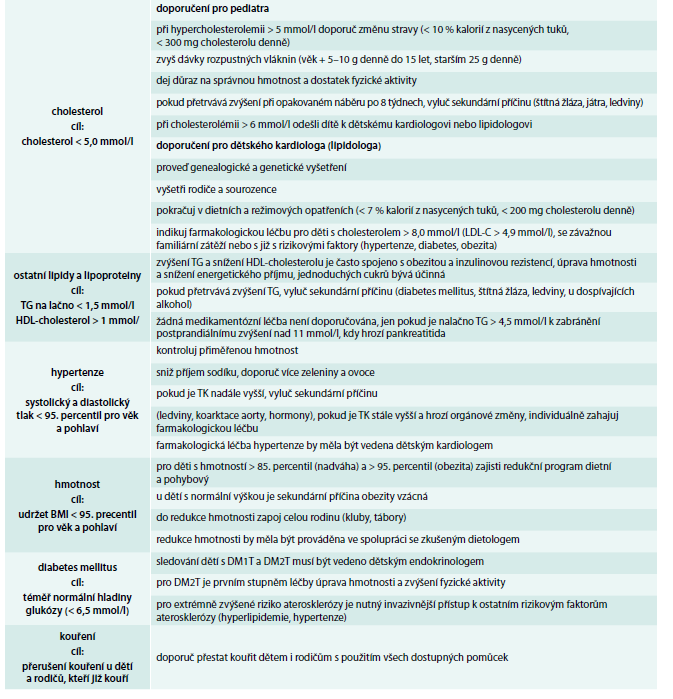 Ovlivnění hladiny lipidů a ostatních rizikových faktorů aterosklerózy u dětí