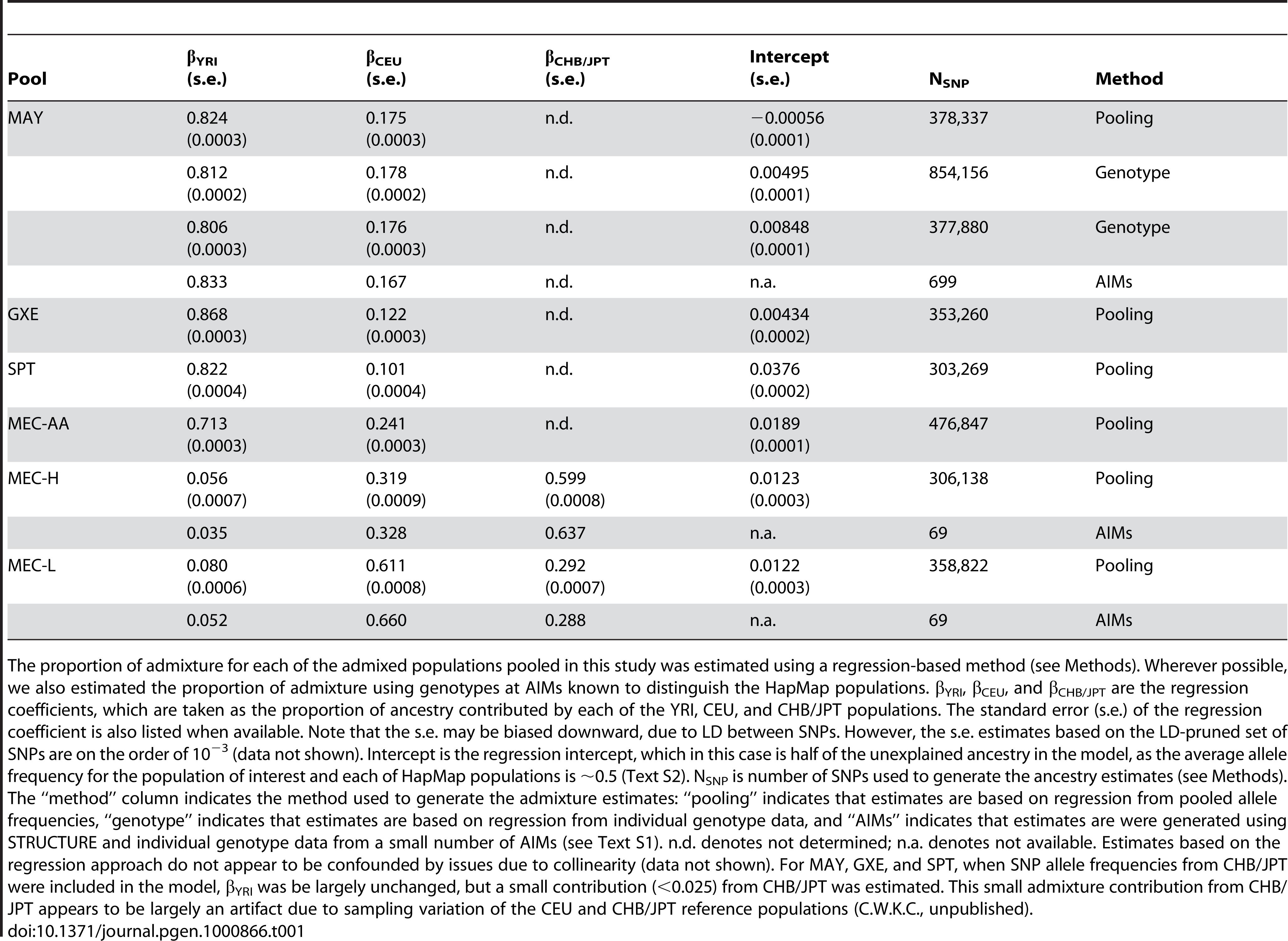 Comparison of estimates of admixture proportion.