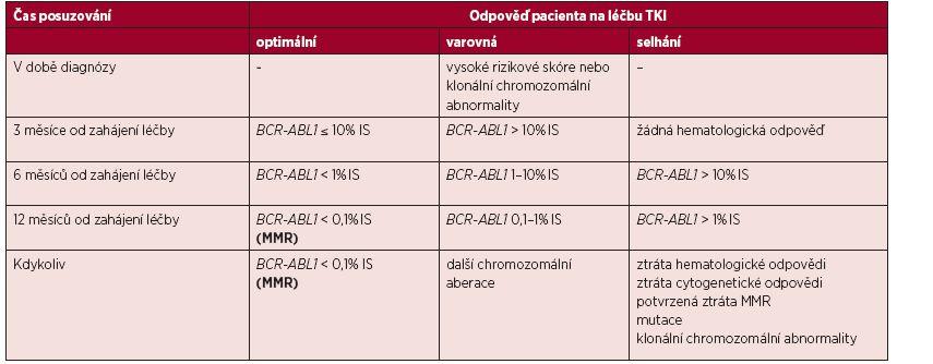 Definice odpovědí na léčbu TKI v první linii se zaměřením na hodnocení hladiny <i>BCR-ABL1</i> transkriptů