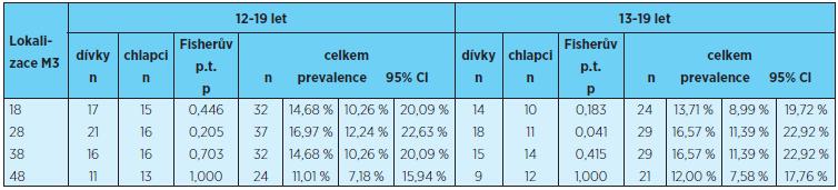 Prevalence ageneze třetích molárů jednotlivých kvadrantů