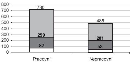 Porovnání součtu obou souborů pracovních s oběma soubory nepracovních úrazů