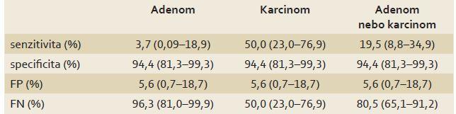 Test Septin 9 pro predikci pozitivního nálezu (adenom, karcinom, adenom nebo karcinom). Tab. 2. Septin 9 test to predict a positive finding (adenoma, carcinoma, adenoma or carcinoma).