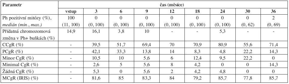 Vývoj některých parametrů cytogenetického nálezu v průběhu léčby imatinibem. 24 měsíců bylo sledováno jen 34 nemocných, proto data v tomto a po tomto měsíci mohou být méně přesná. ELN = kritéria podle European LeukemiaNet (11), IRIS = kritéria podle IRIS studie. CgR = cytogenetická odpověď (cytogenetic response), C = kompletní (complete), P = parciální, M = velká (major).