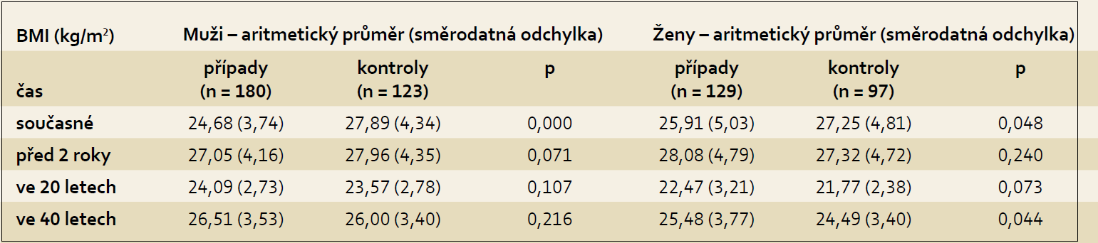 Hodnoty BMI u případů a kontrol dle pohlaví.