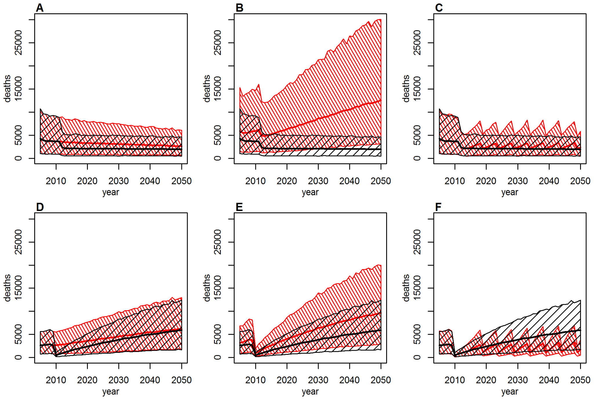 Deaths over time under various vaccination coverage scenarios for Ghana (top: A–C) and Liberia (bottom: D–F).