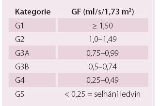 Kategorie chronického onemocnění ledvin podle glomerulární filtrace.