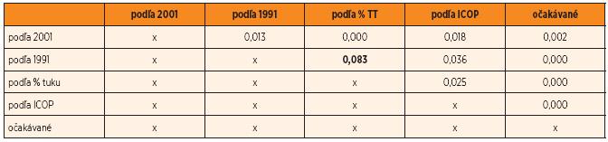 Tab. 2a. Muži – výsledky χ-kvadrát testov porovnania početností v kategóriách.