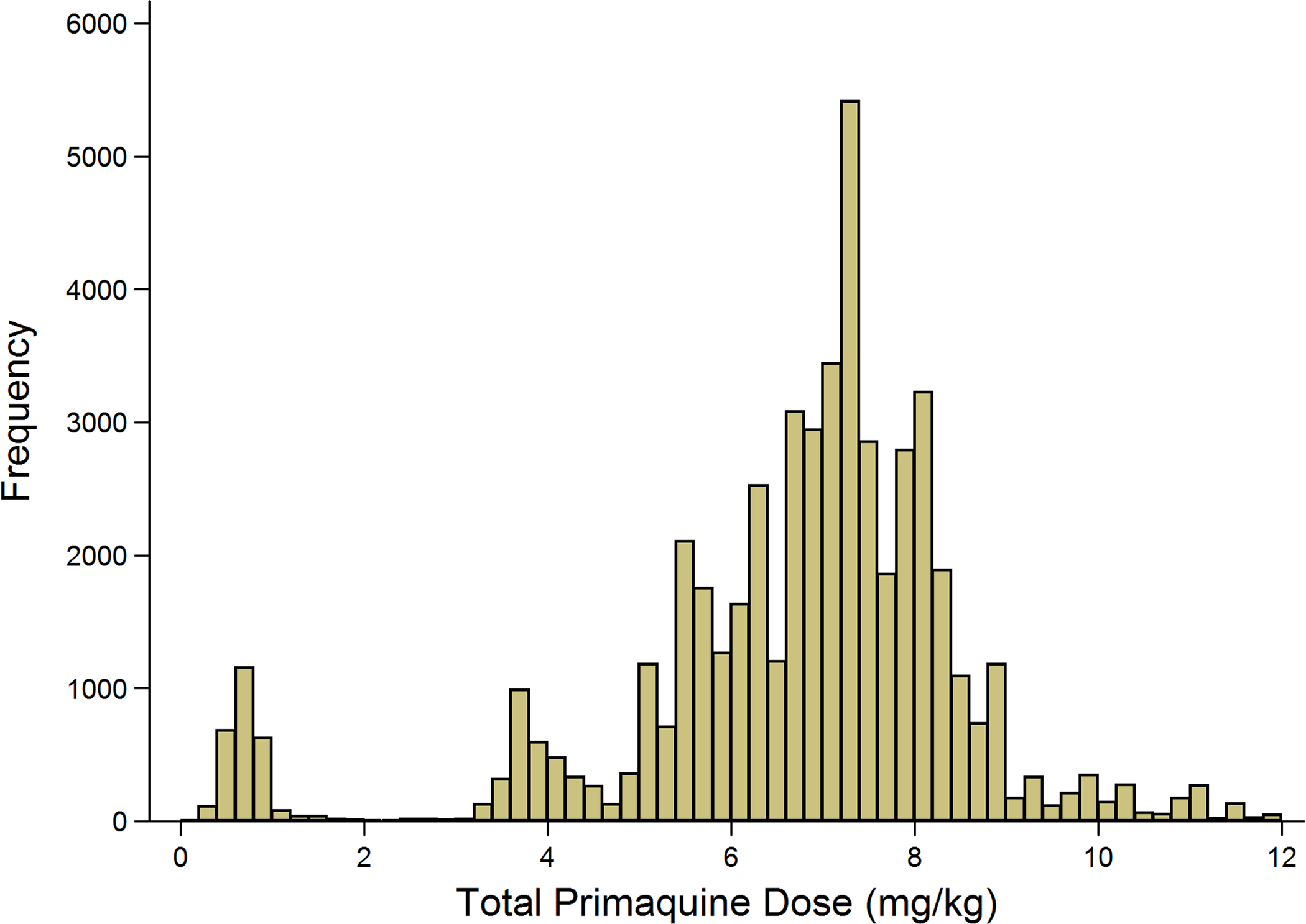 Histogram of the derived mg/kg total dose of primaquine administered.