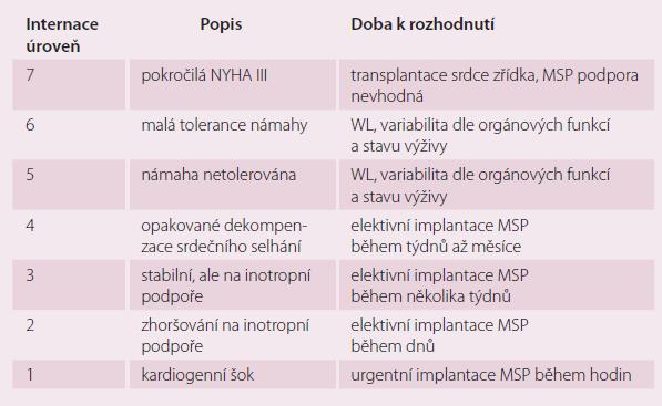Dělení pacientů podle INTERMACS úrovně.