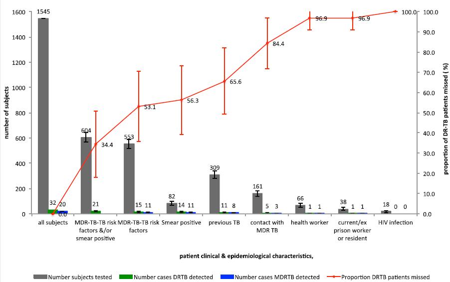 Percentages of drug-resistant tuberculosis patients detected by testing strategies