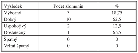 Výsledky skóre podle Castainga po 1 roce od operace Tab. 4. The Castaing score results at one year after the procedure