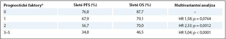 Prognostické skóre pro PFS a OS u pacientů s klasickým HL po ASCT. Zdroj [6].