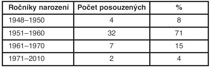 Počet posuzovaných podle věku