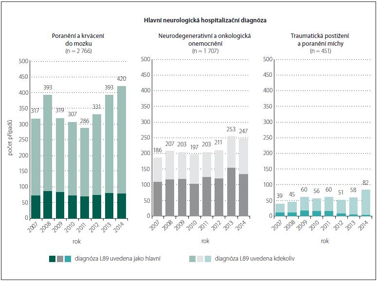 Trend v počtu vykázaných případů výskytu dekubitu podle skupiny onemocnění.