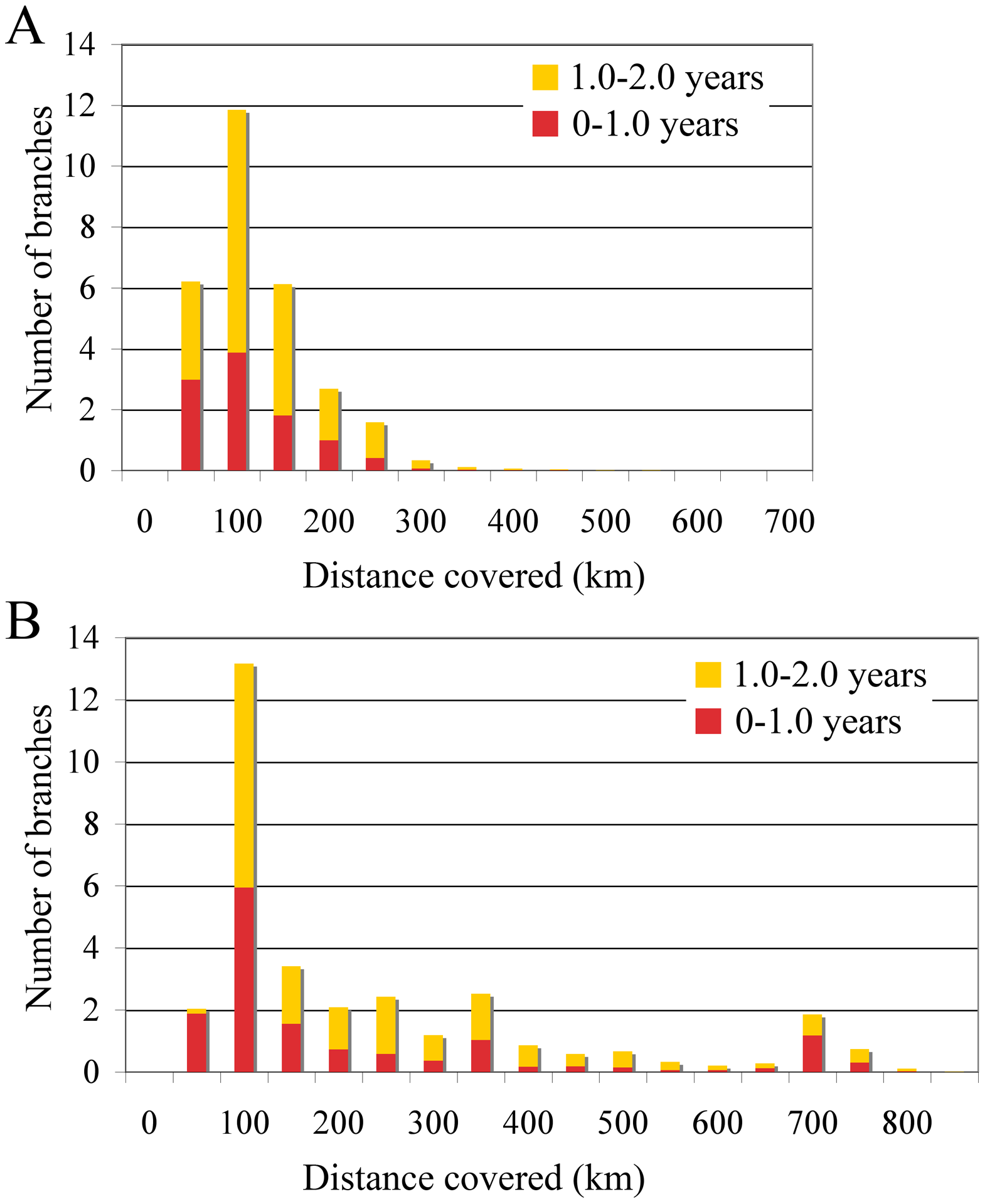 Short-time virus gene flow events in Algeria and Morocco.