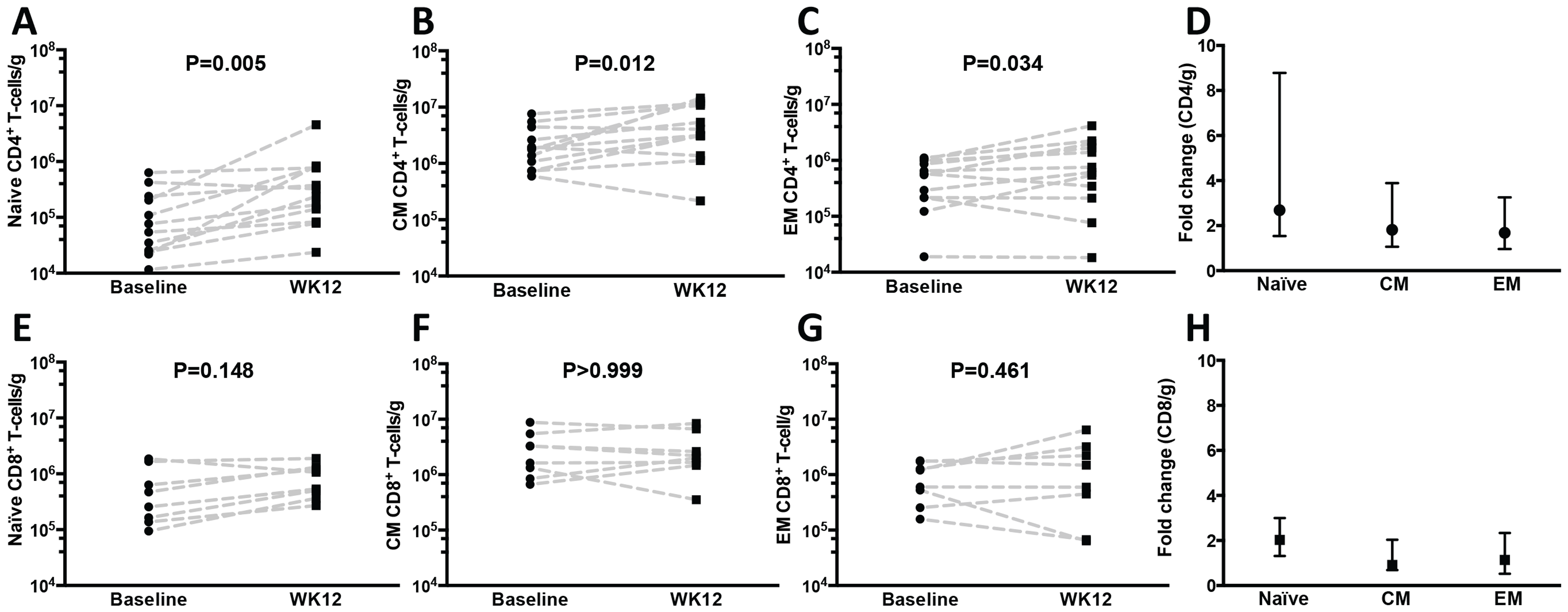 Naïve, central and effector memory colonic mucosal CD4<sup>+</sup> T cells increase after r-hIL-7 administration.