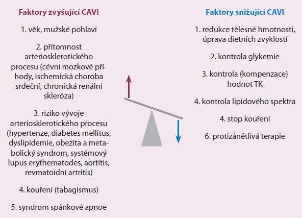 Přehled faktorů zvyšujících nebo snižujících hodnotu CAVI.