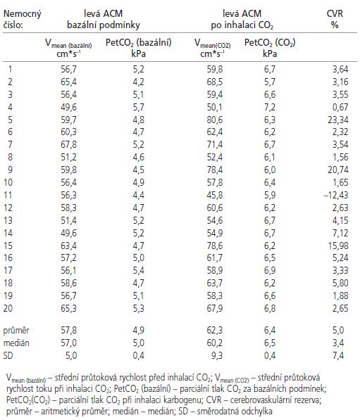 Měření CVR v ACM vlevo.