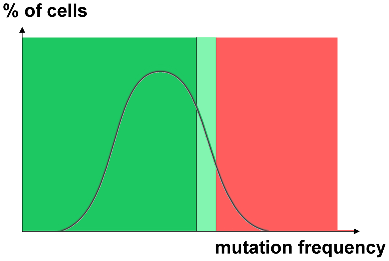 Hypothetical distribution of cells with different induced mutation rates.