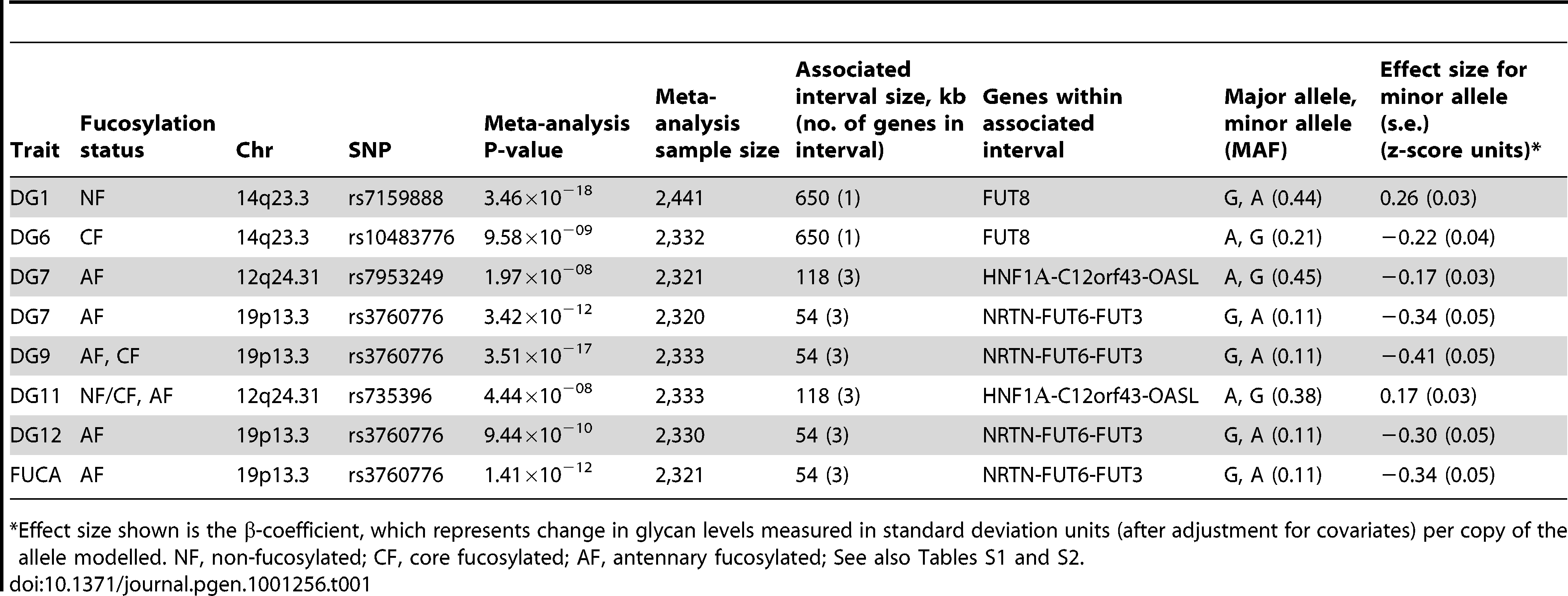 Genetic markers associated with plasma N-glycan levels.