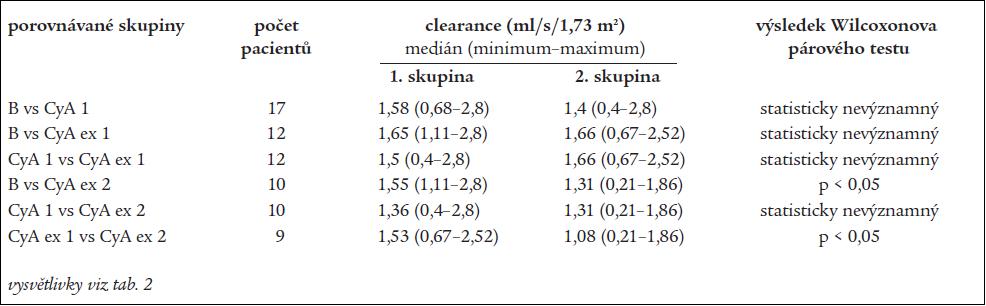 Porovnání glomerulární filtrace.