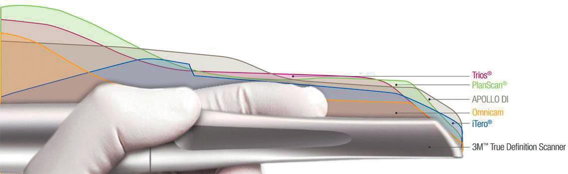 """Srovnání skenovacích konzolí intraorálních skenerů (převzato z: <a href=""""http://solutions.3mcanada.ca/wps/portal/3M/en_CA/3M-ESPENA/ dental-professionals/products/category/digital-materials/true-definition-scanner/"""">http://solutions.3mcanada.ca/wps/portal/3M/en_CA/3M-ESPENA/ dental-professionals/products/category/digital-materials/true-definition-scanner/</a>)."""