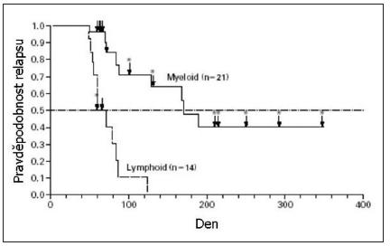 Doba do relapsu nemoci pacientů s myeloblastickým zvratem chronické myeloidní leukemie a pacientů s lymfoblastickým zvratem chronické myeloidní leukemie či Ph pozitivní akutní lymfoblastickou leukemií. Převzato z Druker a kol., 2001 (28).