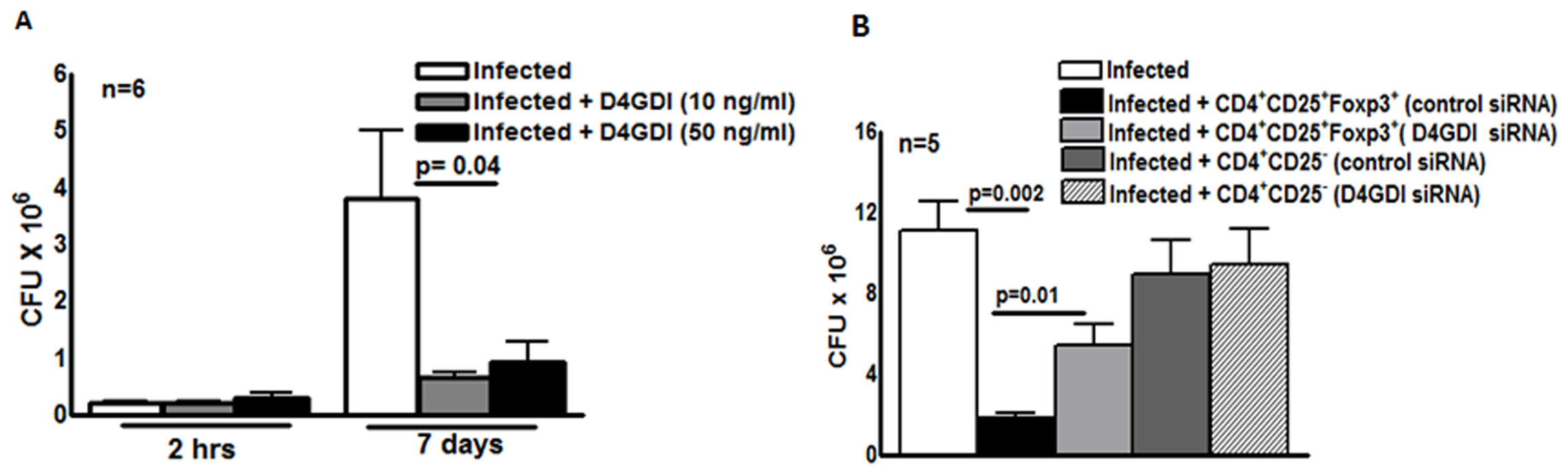 D4GDI inhibits growth of <i>M. tb</i> in macrophages.