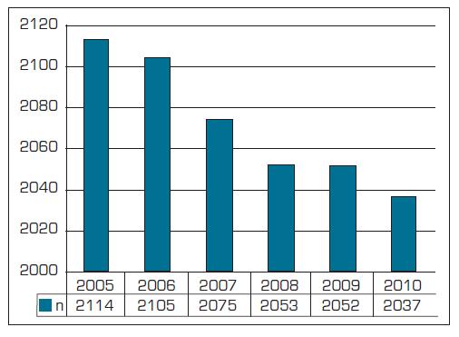 Počet praktických lékařů pro děti a dorost