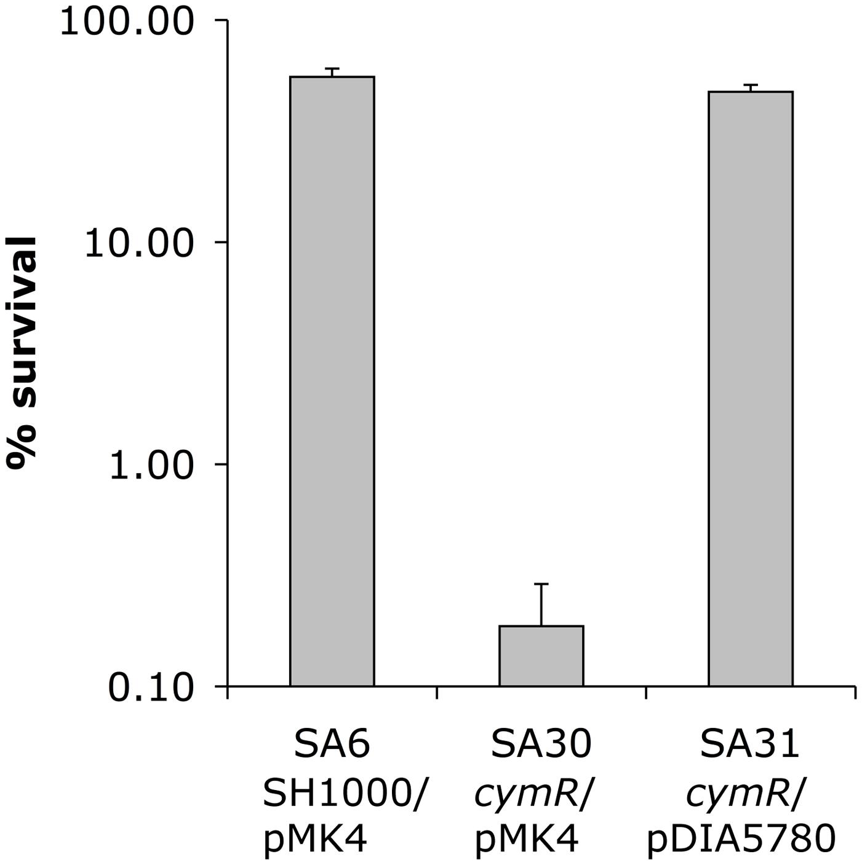 Oxidative stress sensitivity of a <i>S. aureus</i> Δ<i>cymR</i> mutant.