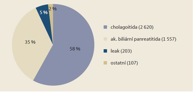 Indikace k urgentnímu ERCP: 1993 - 2012 Graph 2. Indications to urgent ERCP: 1993 - 2012.
