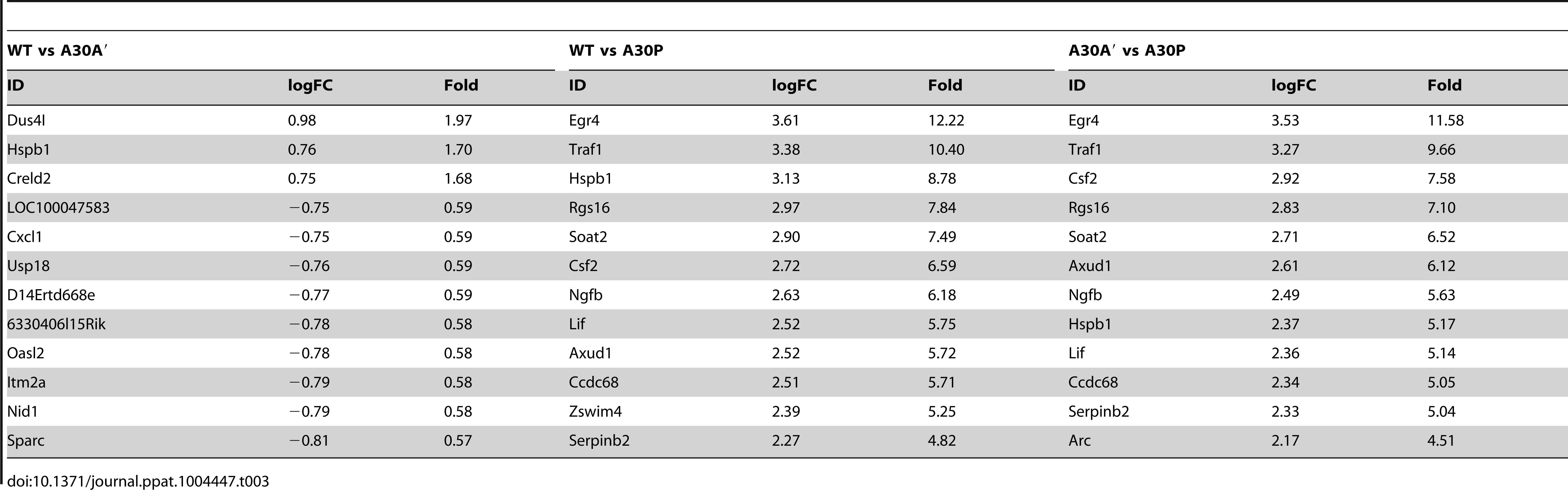 Selected genes differentially up-regulated in IRF3<sup>−/−</sup>/7<sup>−/−</sup> MEFs infected with WT and mutant WNV<sub>KUN</sub> viruses.