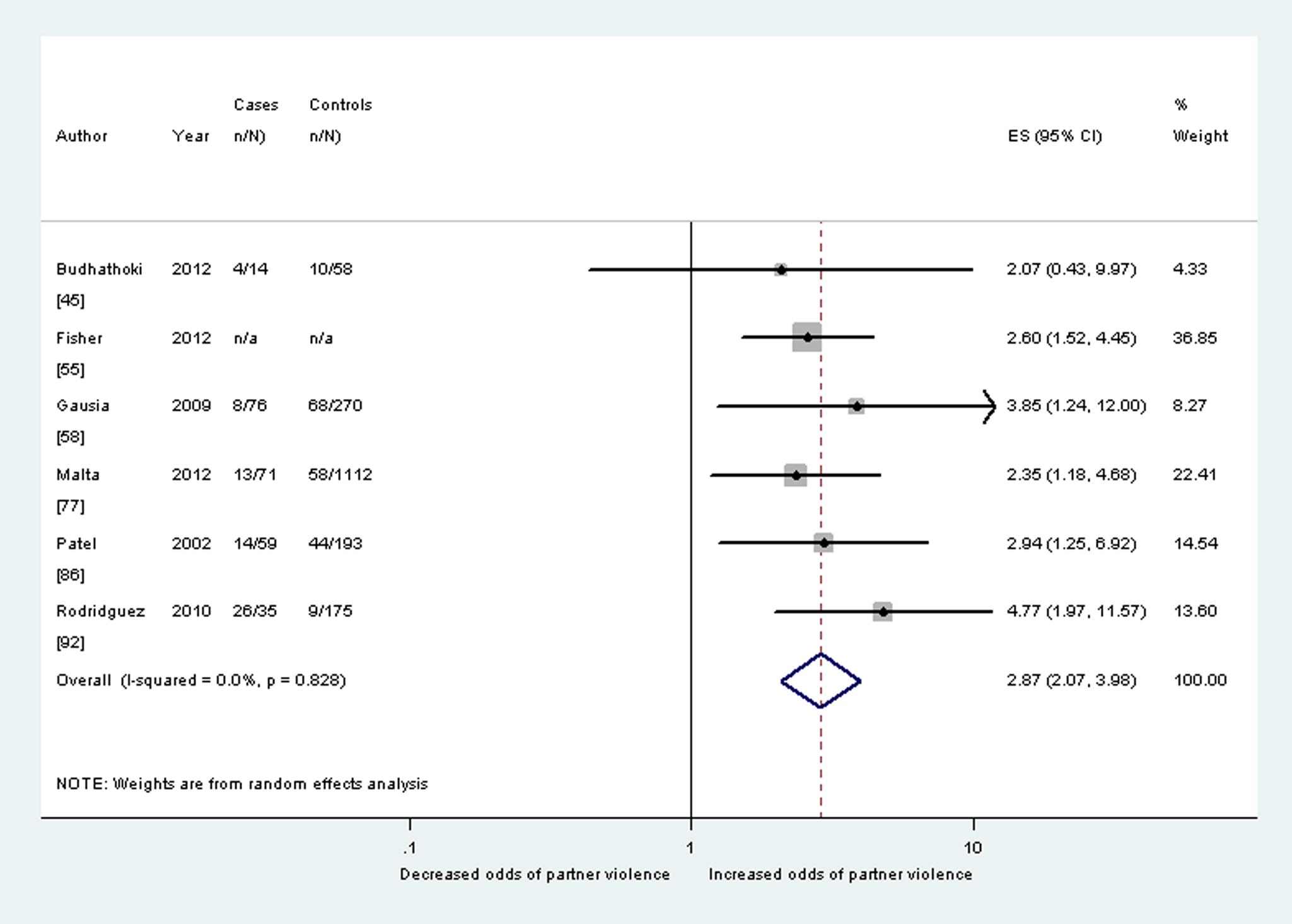 Meta-analysis of the association between any lifetime partner violence and postnatal depression (cohort studies).