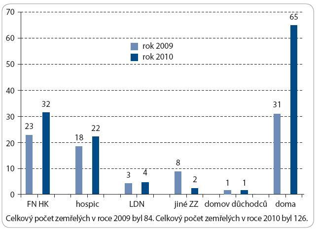 Ambulance paliativní onkologické péče Fakultní nemocnice Hradec Králové – počty úmrtí v letech 2009 a 2010.