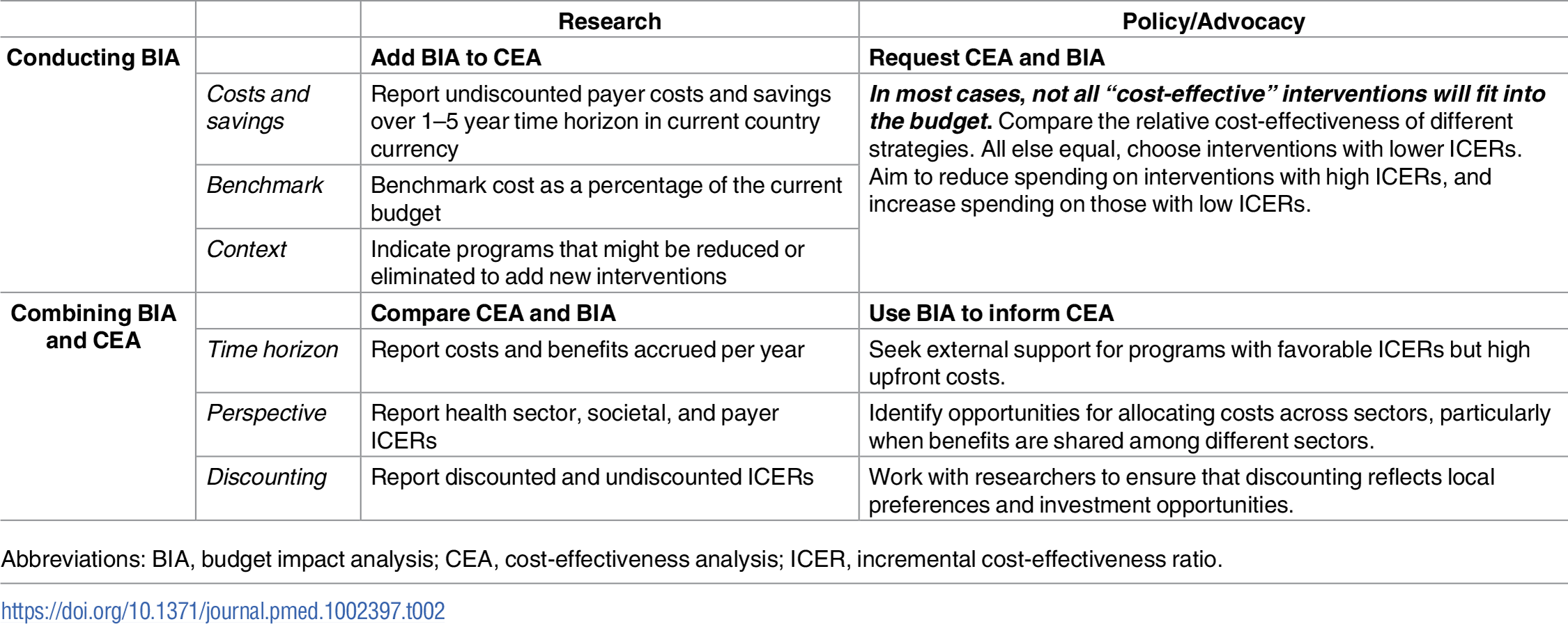 Research and policy/advocacy recommendations for CEA and BIA.