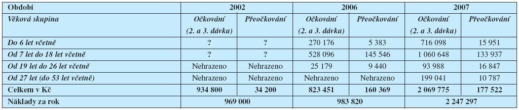 Finanční náklady spojené s účastí na očkování proti klíšťové encefalitidě  u pojištěnců HZP