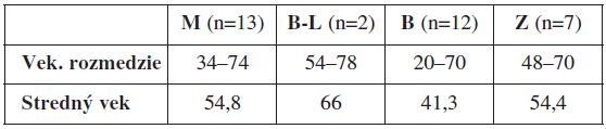 Vekové rozloženie pacientok v jednotlivých sledovaných skupinách