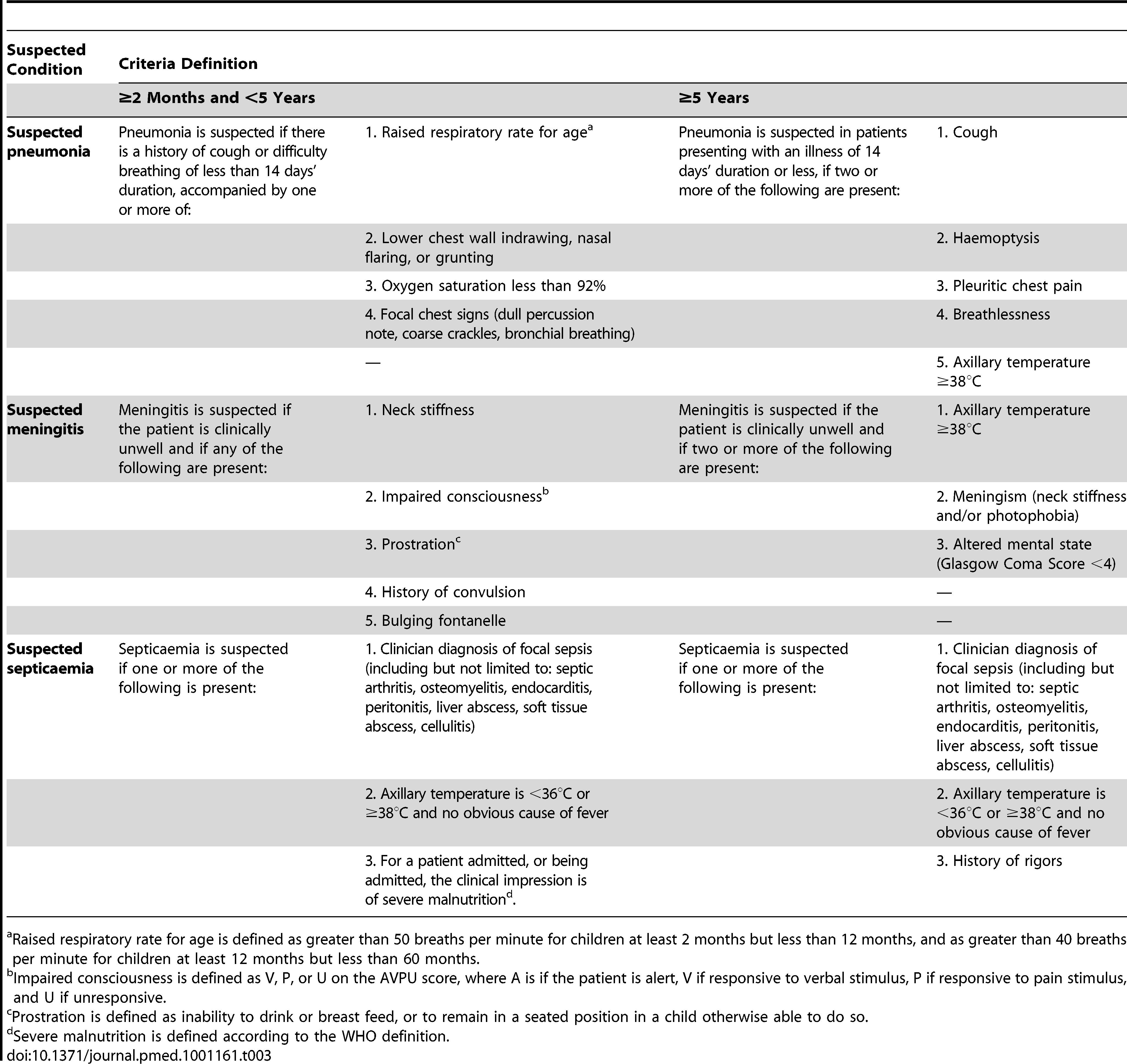 Clinical criteria for suspected pneumonia, meningitis, and septicaemia.