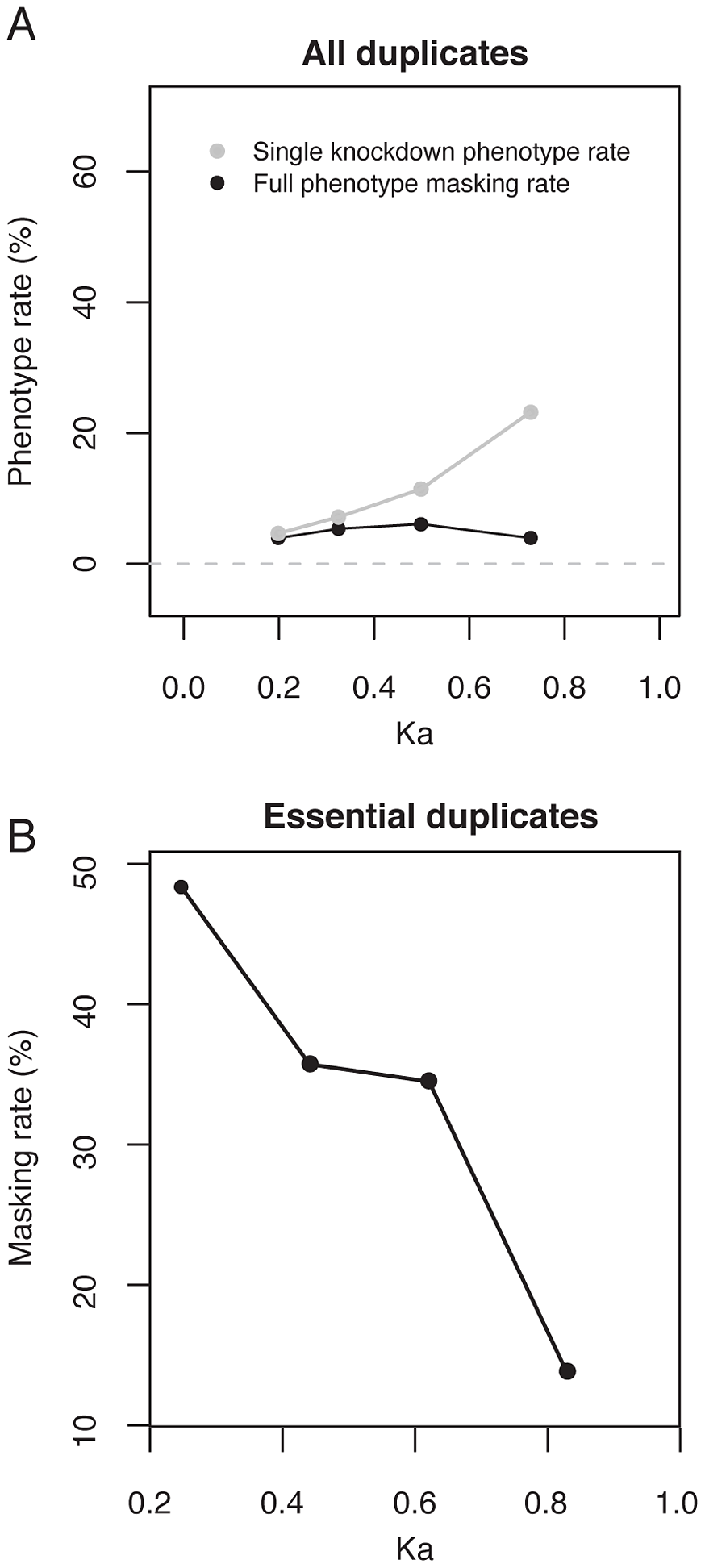 The increase in single-gene knockdown phenotype rate with Ka<sub>pair</sub> is due to a retention bias for essential duplicates over duplicate age.