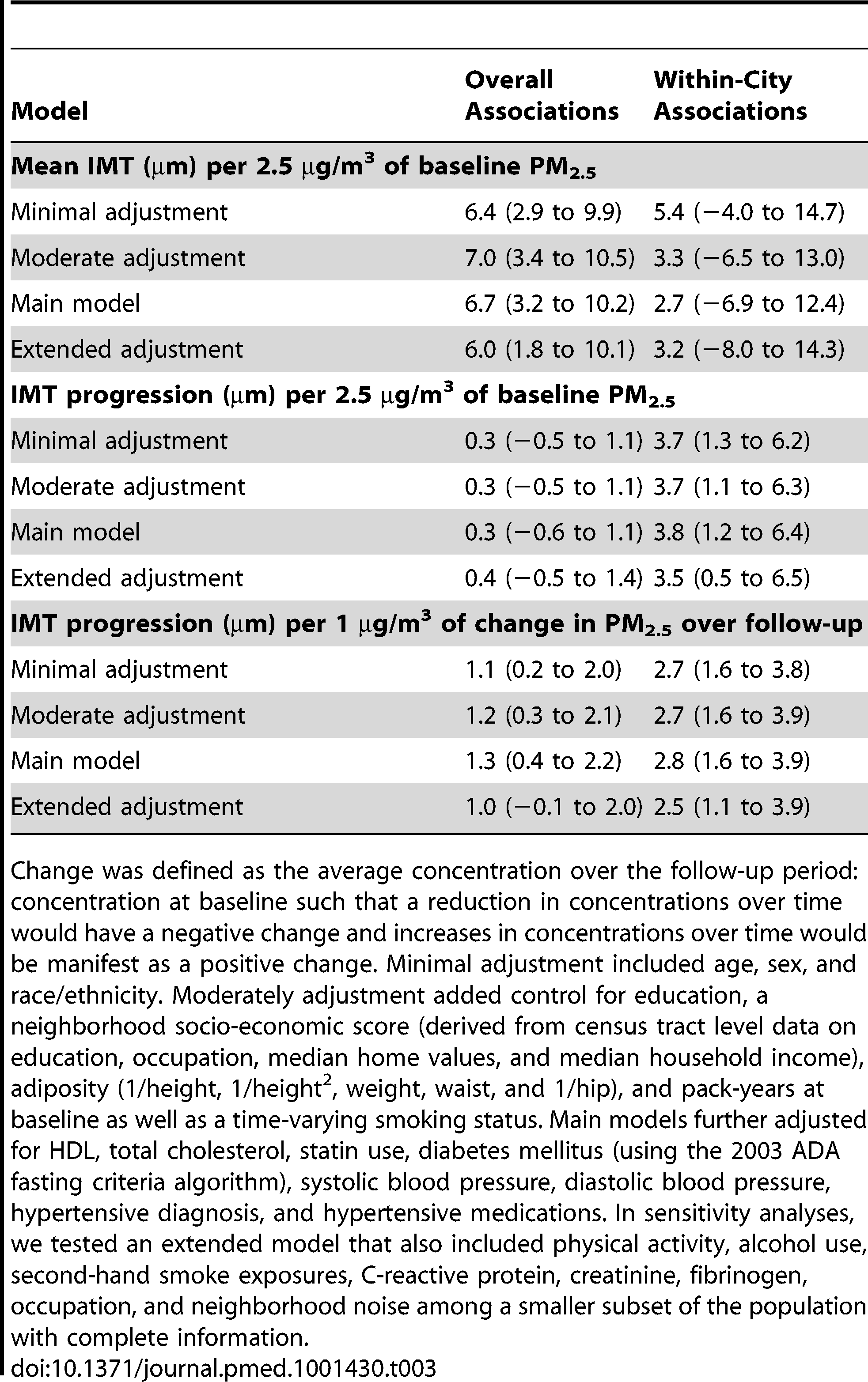 Mean differences (95% CI) in IMT at baseline and in IMT progression over time associated with PM<sub>2.5</sub> concentrations prior to baseline and change between follow-up and baseline, with and without control for metropolitan area.