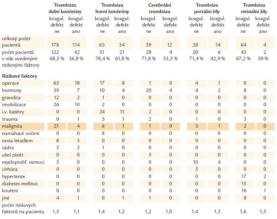 Prevalence rizikových faktorů u pacientů s žilními trombózami rozdělenými dle lokalizace. V rámci těchto lokalizací jsou pacienti rozděleni do skupiny s prokázaným koagulačním defektem a bez něj (Bombeli, 2002).