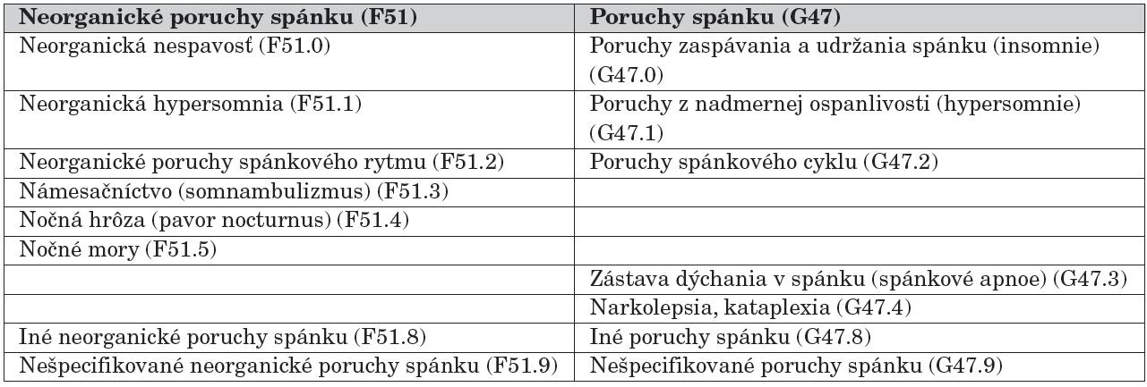 Klasifikácia porúch spánku podľa MKCH-10.