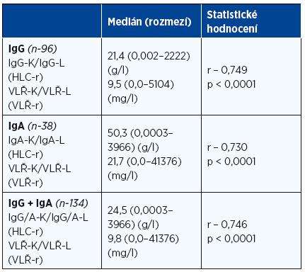 Vztah poměru hladin párů těžkých/lehkých řetězců imunoglobulinu K a L (Hevylite™) k poměru sérových hladin volných lehkých řetězců imunoglobulinu (Freelite™), tj. indexu monoklonality v souborech nemocných s mnohočetným myelomem vyšetřených při diagnóze nemoci