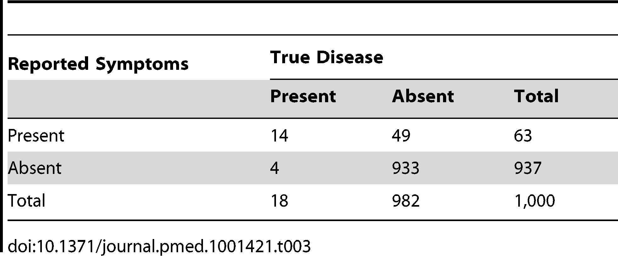 "Distribution of cases of ""true pneumonia"" according to caregiver report of ""suspected pneumonia"" (test) and true disease status when test sensitivity is 80% and specificity is 95%."