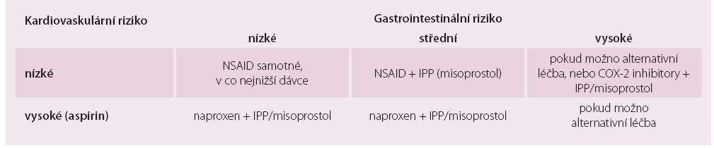 Kardiovaskulární vs. gastrotoxické riziko.