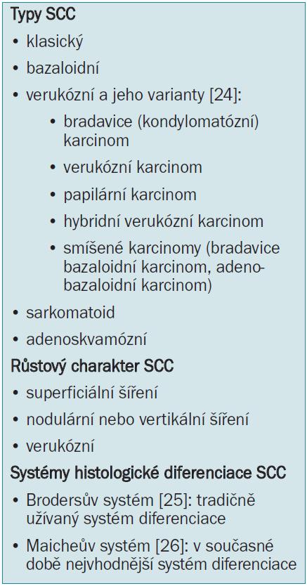 Neoplazie penisu (SCC).