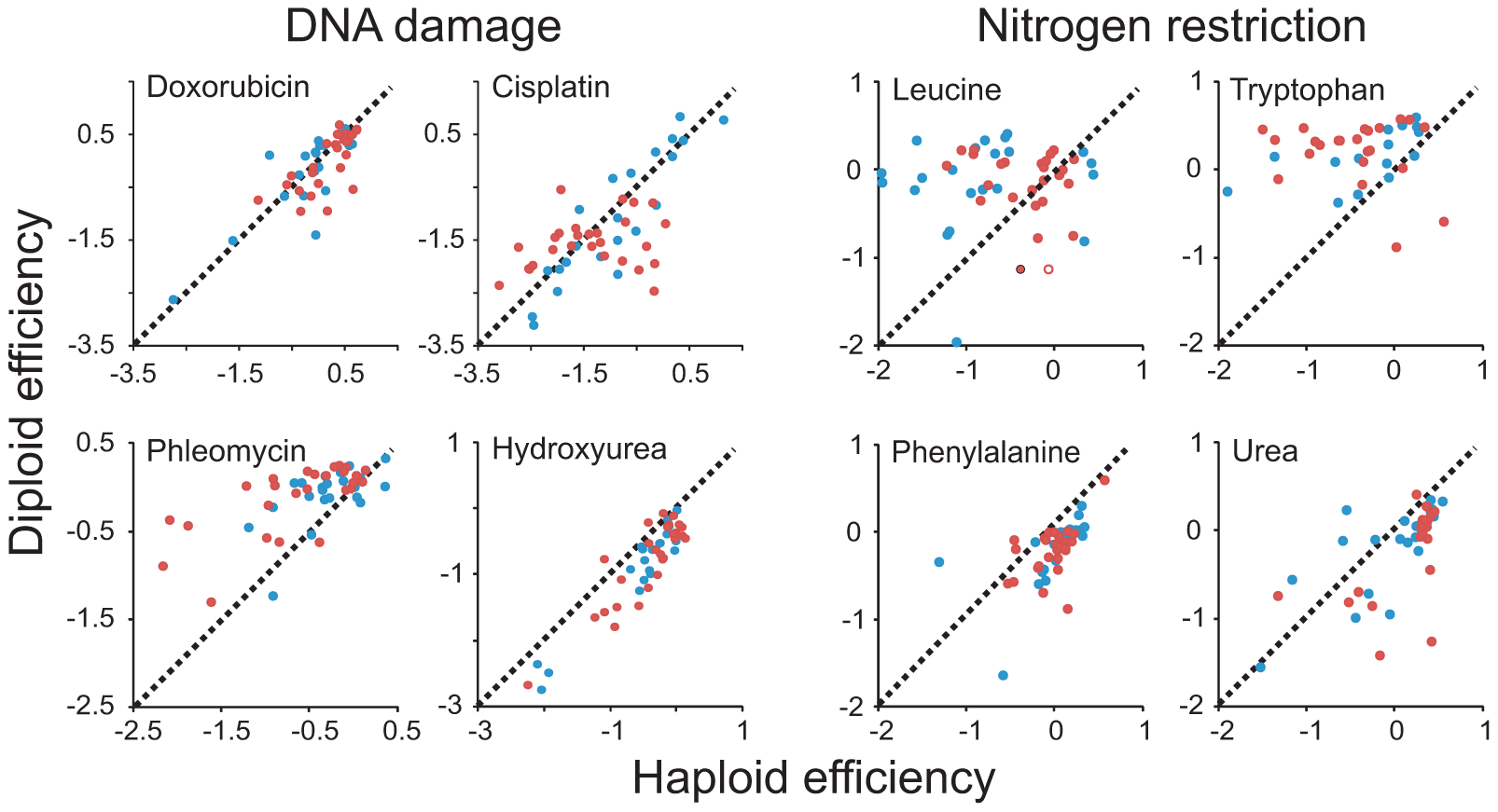 Patterns of ploidy–environment interactions refute generalizing hypotheses on the effects of mutational load, toxin exposure, and nutrient restriction.
